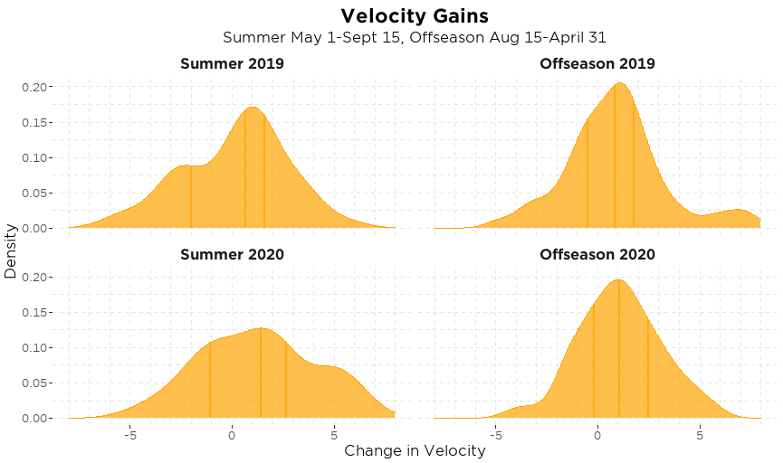 25th, 50th, and 75th percentile velocity gains