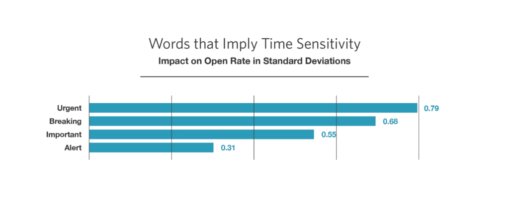 Words that imply time sensitivity