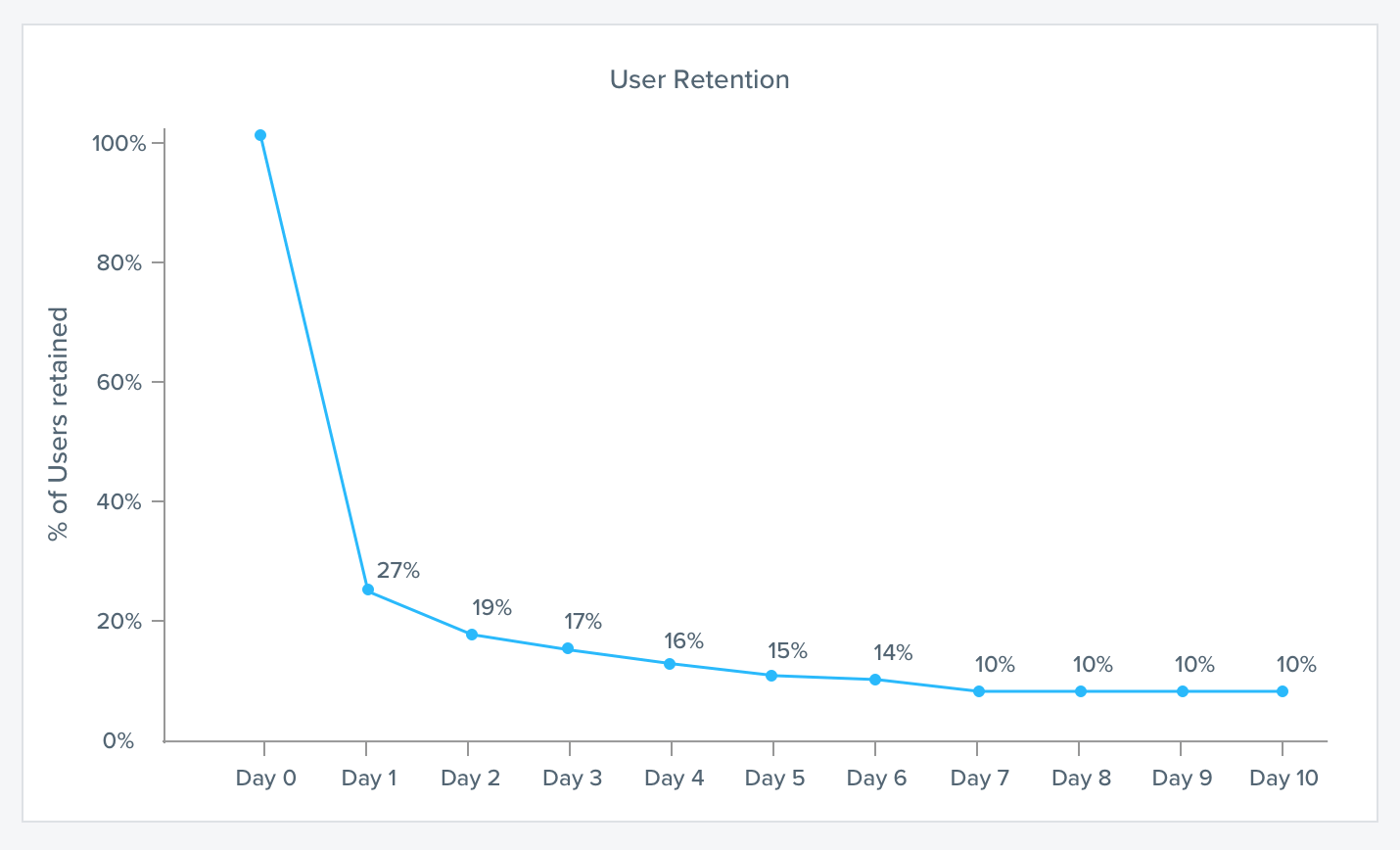 user retention metric cohort analysis