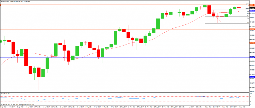 CompartirTrading post day trading 2014-06-20 DAX diario