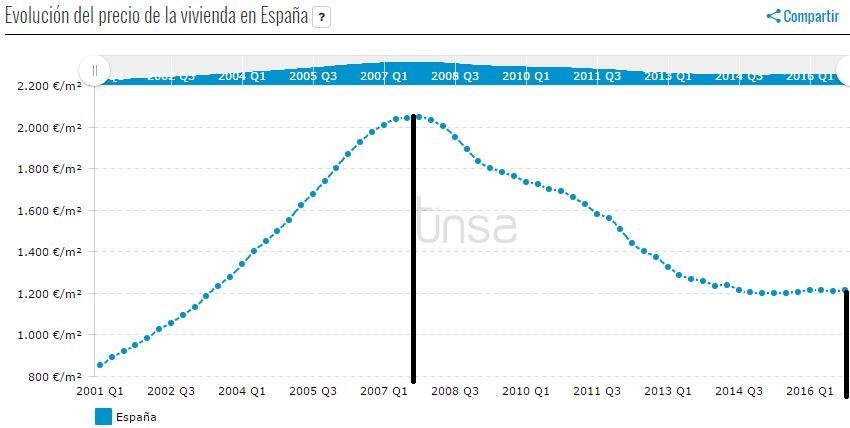 Precio Vivienda España Tinsa.jpg