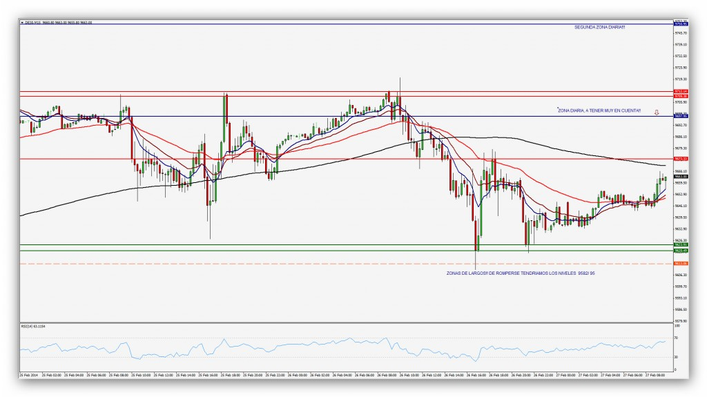 Compartirtrading Post 2014-02-27 Dax 15 minutos