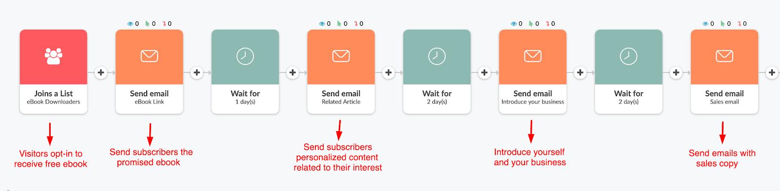 Ví dụ trình tự email tự động của Magnet Magnet