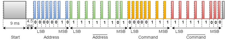 https://www.snrelectronicsblog.com/wp-content/uploads/2016/01/NEC-Protocol.png