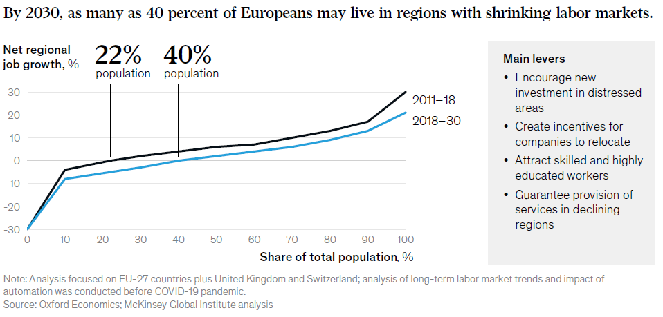 According to the 2020 report on the future of work in Europe, by 2030, 40% of Europeans will live in regions with a declining labor market.