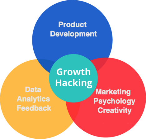growth hacking connections