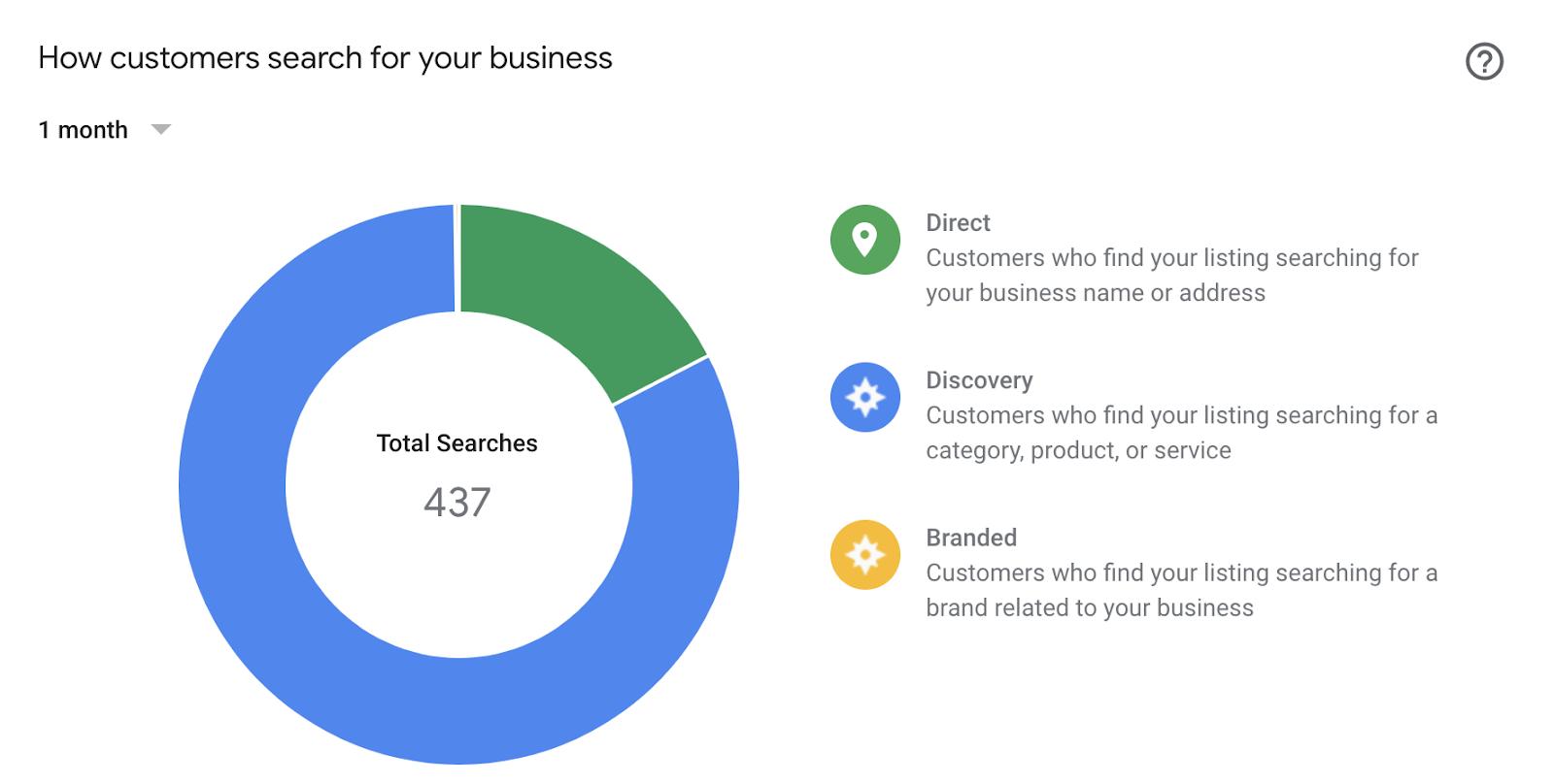 Cách khách hàng tìm thấy doanh nghiệp (Ảnh: sheldonpayne.com)