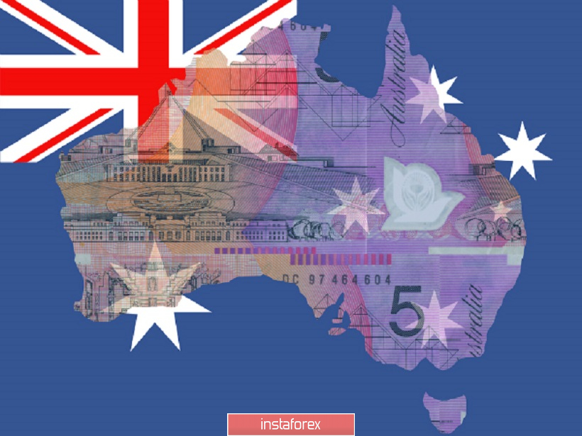 AUD/USD: time to buy