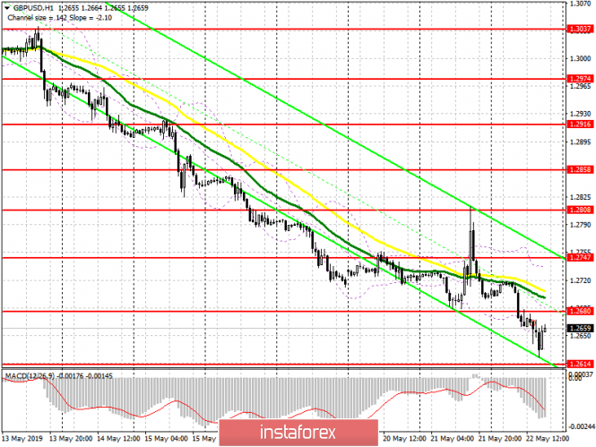InstaForex Analytics: GBP/USD: plan for the US session on May 22. The pound is expected to continue to decline