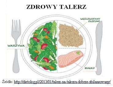 zdrowy talerz