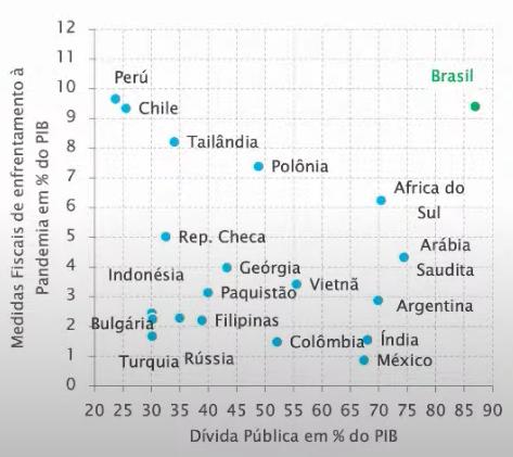 Fonte: Luis Stuhlberger do Fundo Verde e Valor Econômico. (Reprodução/Youtube.)