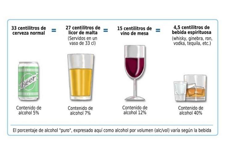 ¿Por Qué Deberías Reducir Tu Consumo De Alcohol? Bebidas alcohólicas