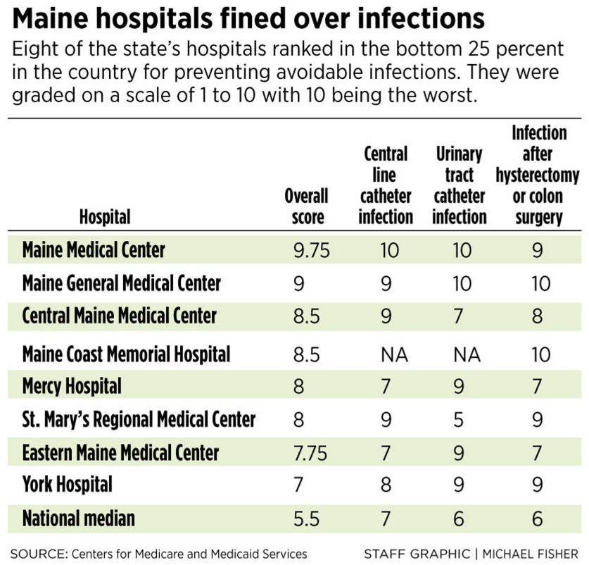 Maine hospital infection rates - PPH.jpg