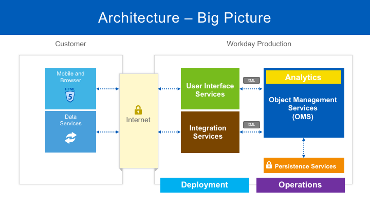 Workday Architecture