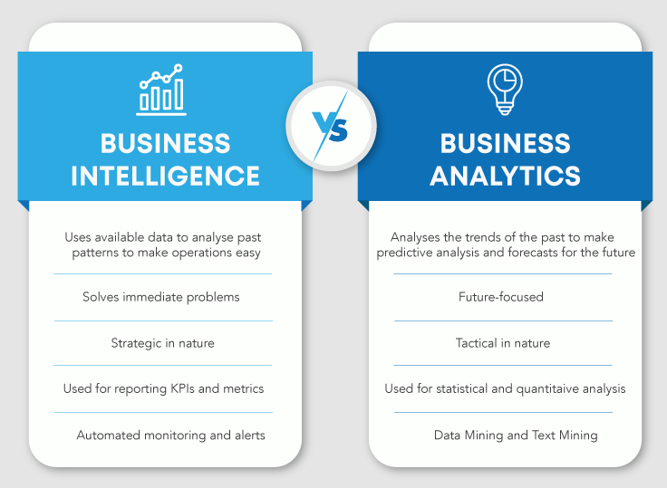 Know the difference between Business Intelligence and Business Analytics