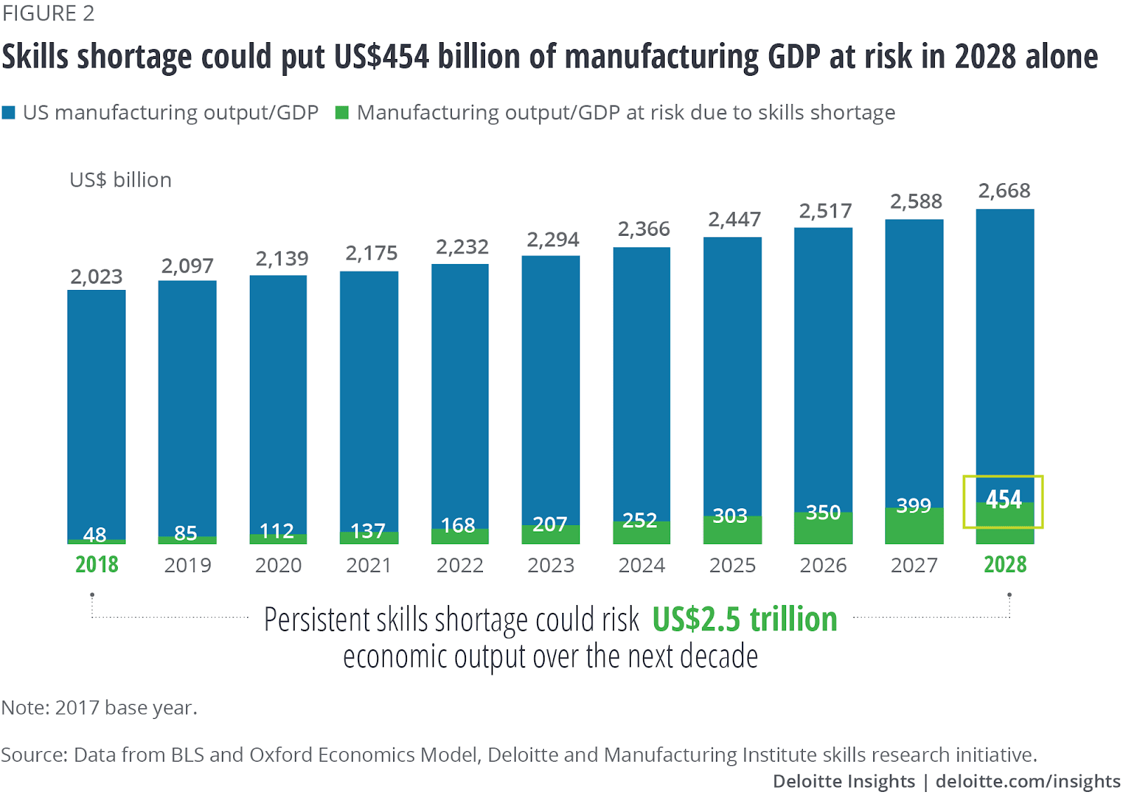 Deloitte Graph of the financial impact of the skills gap in manufacturing on the world economy.
