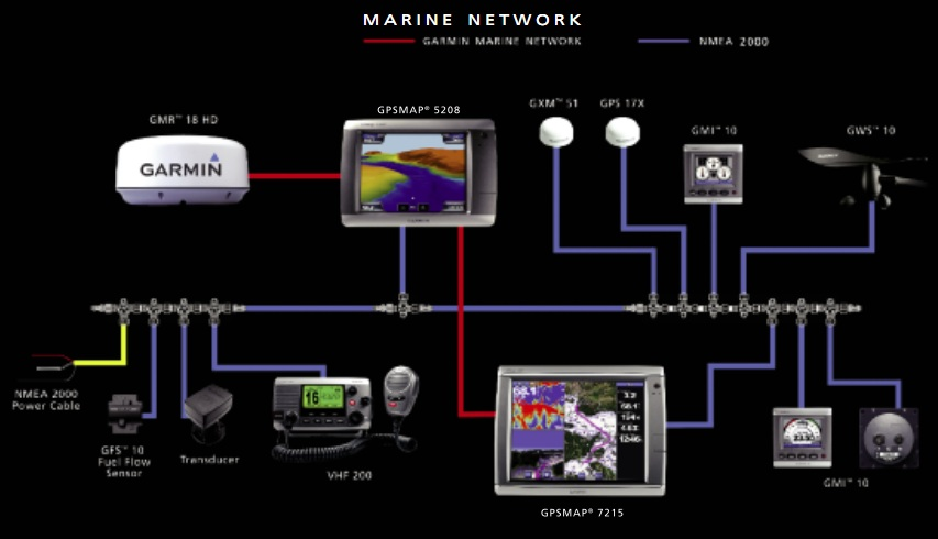marine networking guide the blue lines on this garmin diagram show a typical nmea 2000 setup note that the red lines are ethernet cables for high bandwidth data transfers
