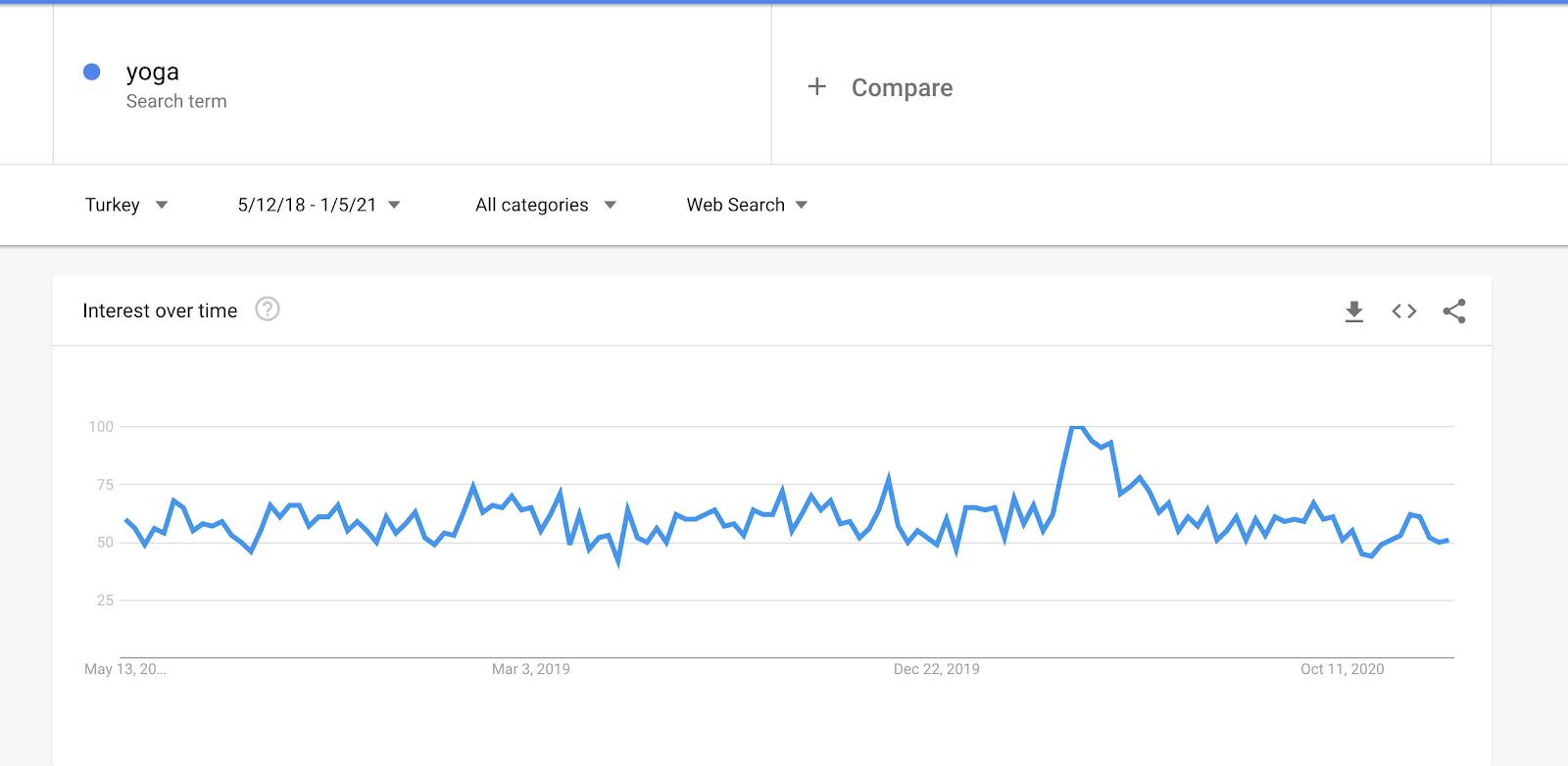 Google Trends'ten alınan Google da son 3 yıla göre Yoga kelimesinin aratılması