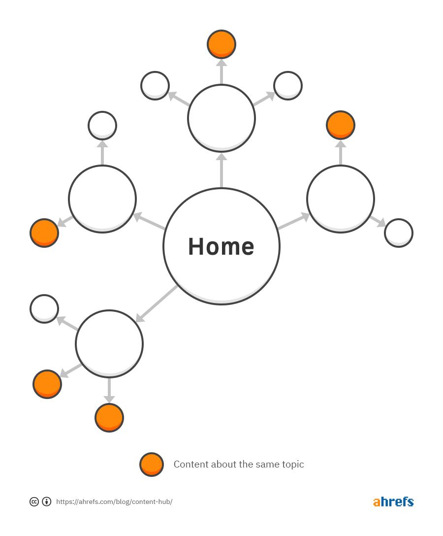 схема сайта и поиск статей для контент-хаба