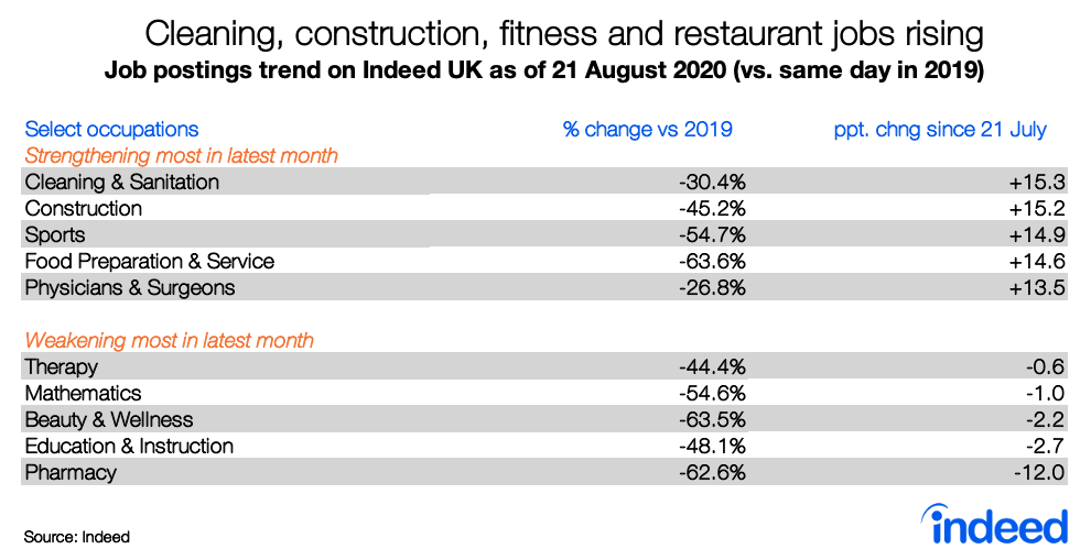 Table showing trends in cleaning, construction, fitness and restaurant jobs rising