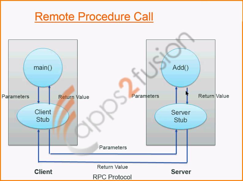 how to call procedure inside procedure in oracle