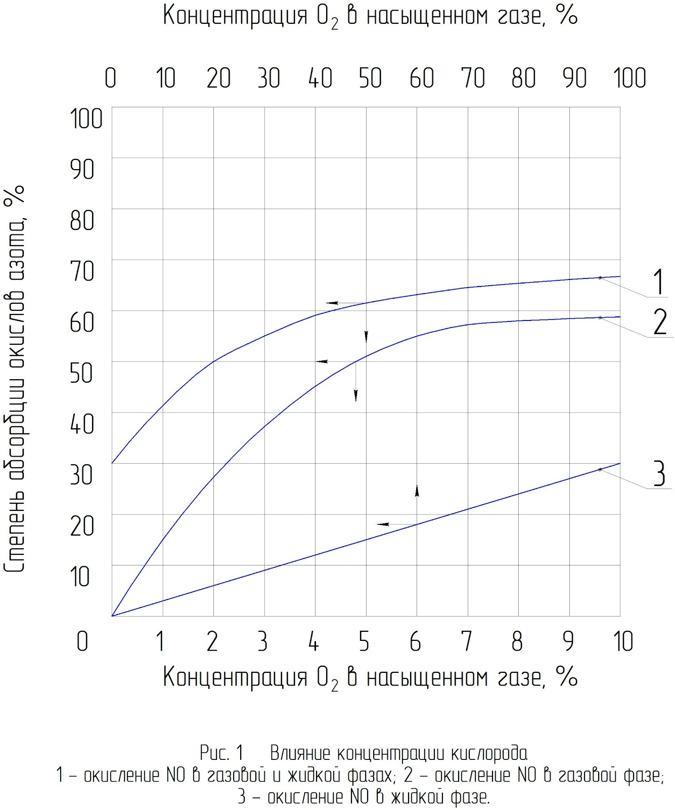 абсорбция окислов азота, схема