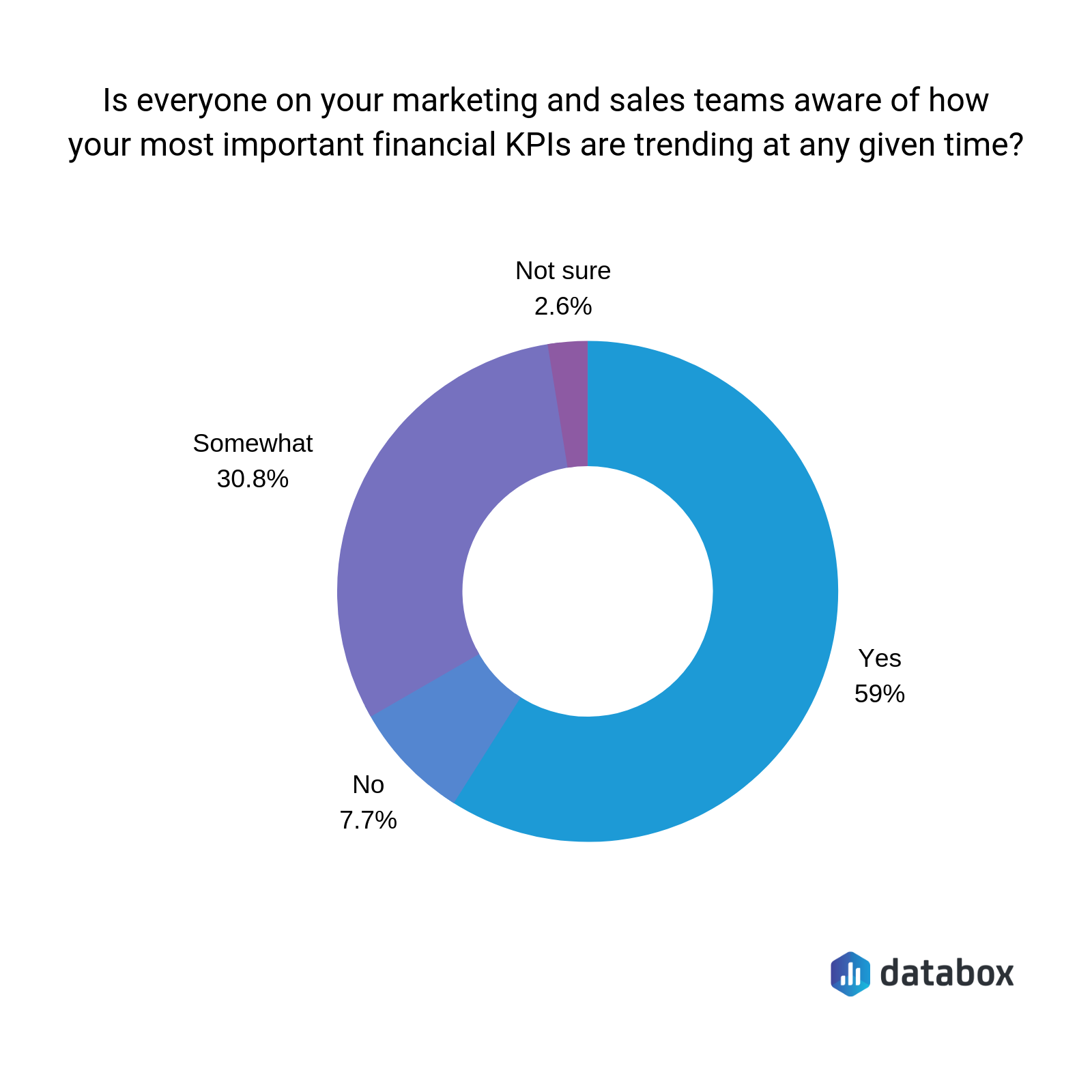 sales and marketing team awareness of financial KPIs