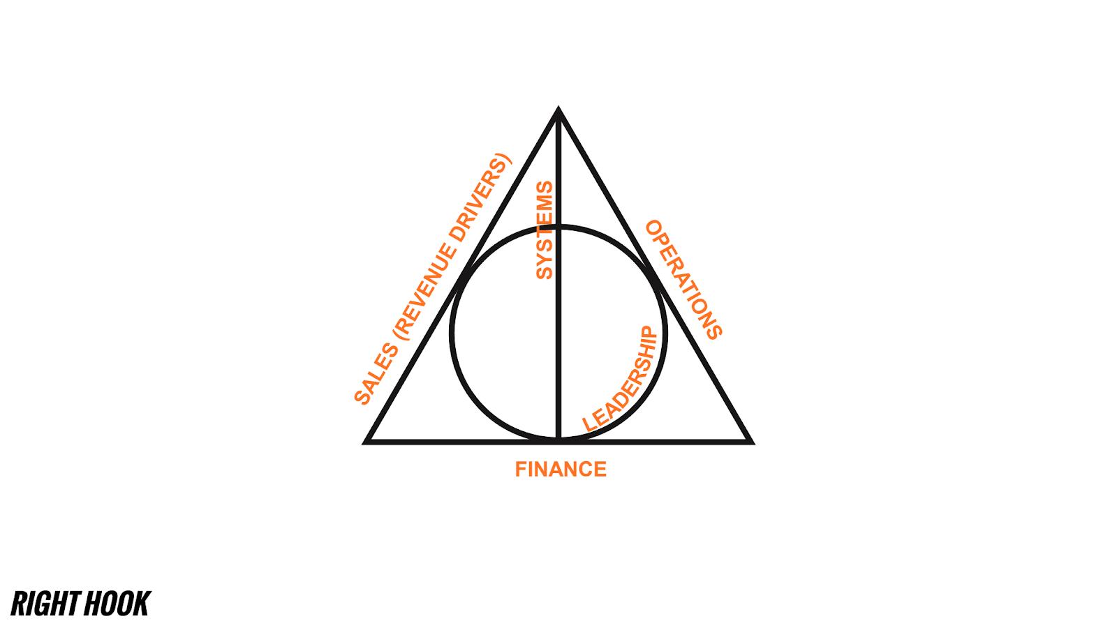 Формула успешной компании