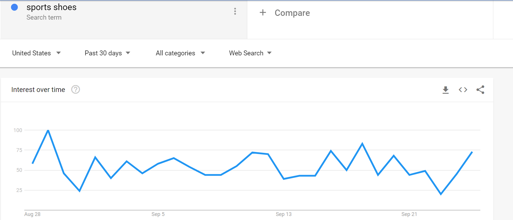 SEO Strategy - Google Trends Example