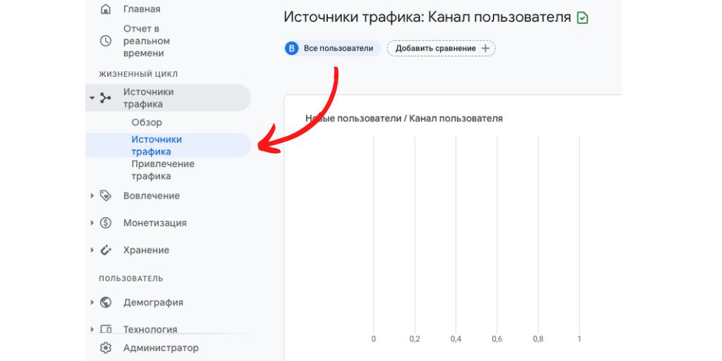 Источники трафика в Гугл Аналитикс