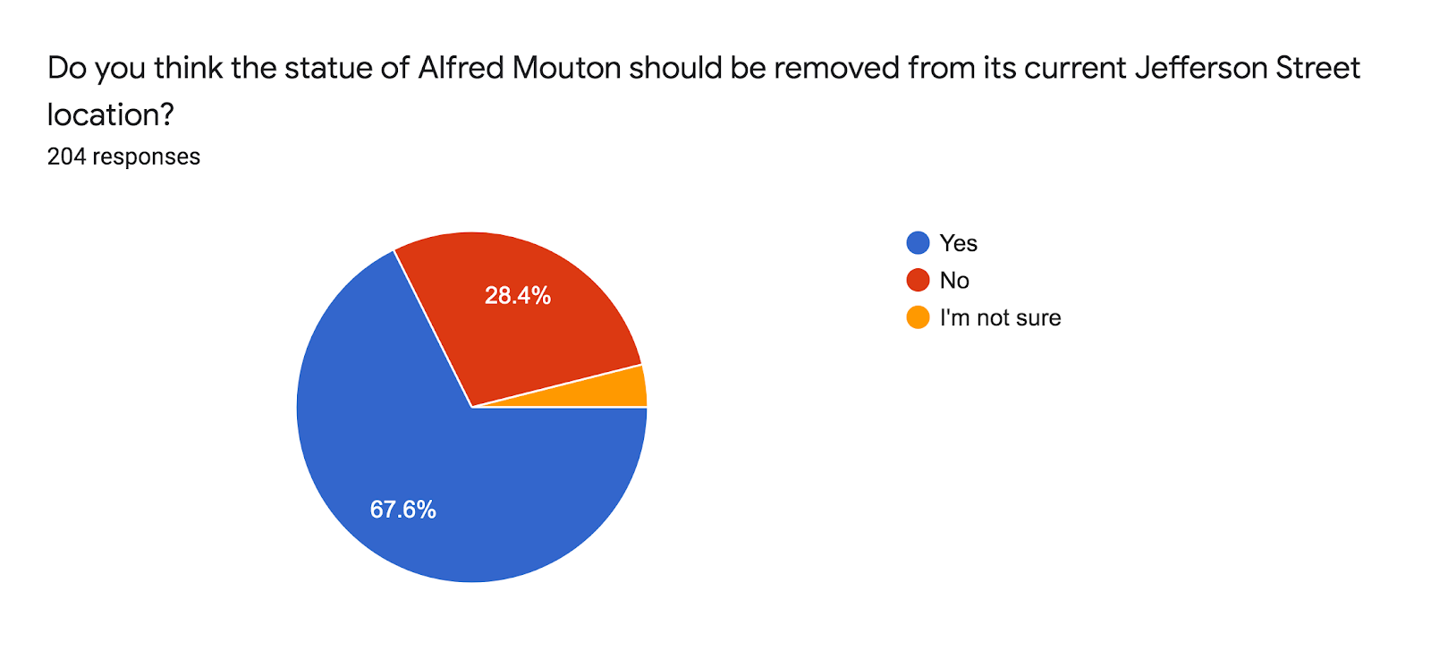 Forms response chart. Question title: Do you think the statue of Alfred Mouton should be removed from its current Jefferson Street location? . Number of responses: 204 responses.