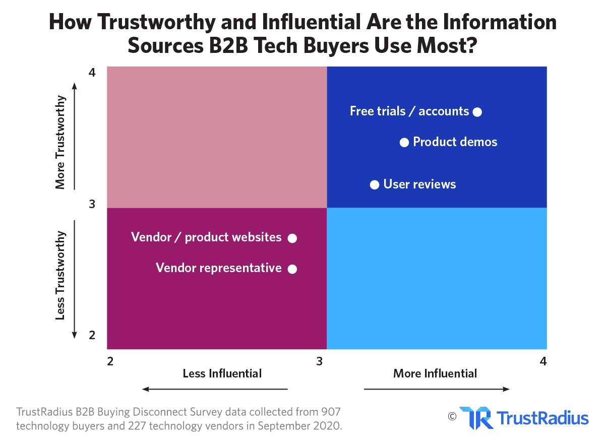 B2B Trustworth info sources