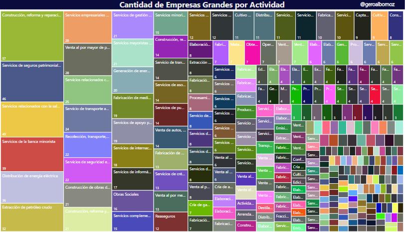 Gráfico (cantidad de empresas grandes por actividad)