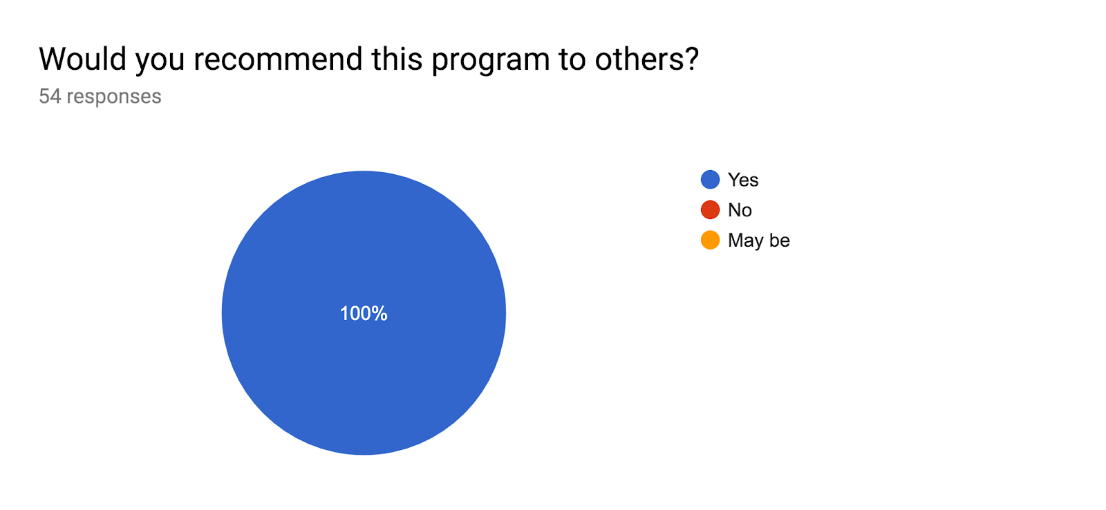 Forms response chart. Question title: Would you recommend this program to others?. Number of responses: 54 responses.