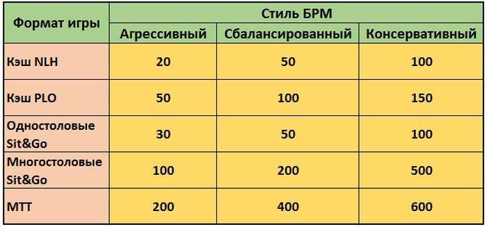 Таблица банкролл-менеджмента в покере