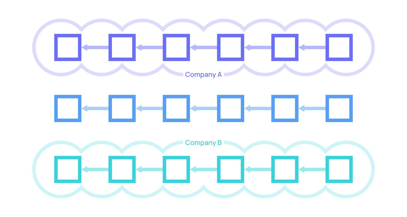 Ở các mô hình tập đoàn, các blockchain không thể tương tác với nhau