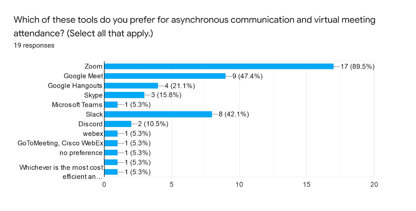 Forms response chart. Question title: Which of these tools do you prefer for asynchronous communication and virtual meeting attendance? (Select all that apply.). Number of responses: 19 responses.