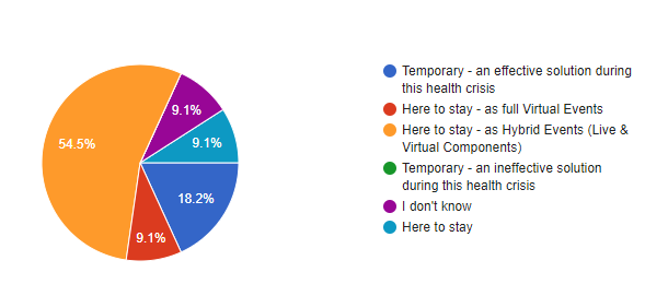 Survey Results: 54.5% of Event Professionals Believe Virtual Events are Here to Stay