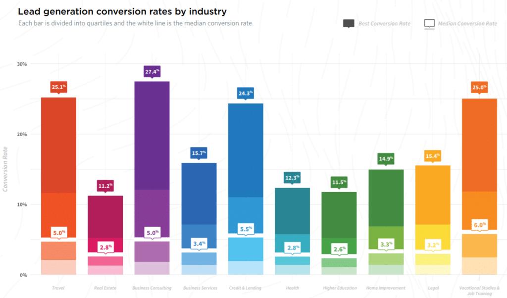 業種別リードジェネレーションのコンバージョン率