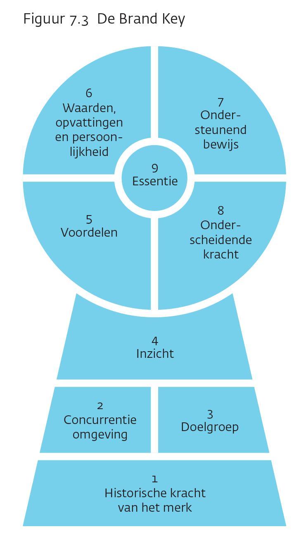 Het Brand key model heeft de vorm van een sleutelgat.