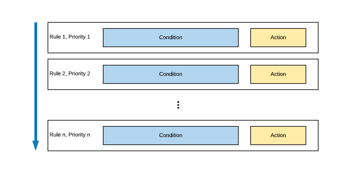 Flow of policies in Satori's policy engine