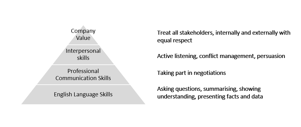 Using Negotiation Role Plays in the English Classroom
