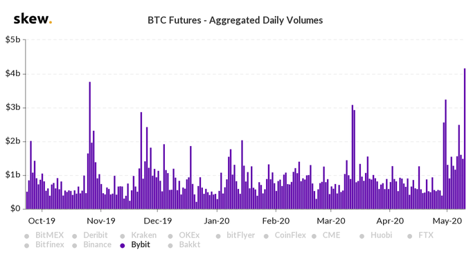 Bybit Sees Record Volumes for Bitcoin Futures