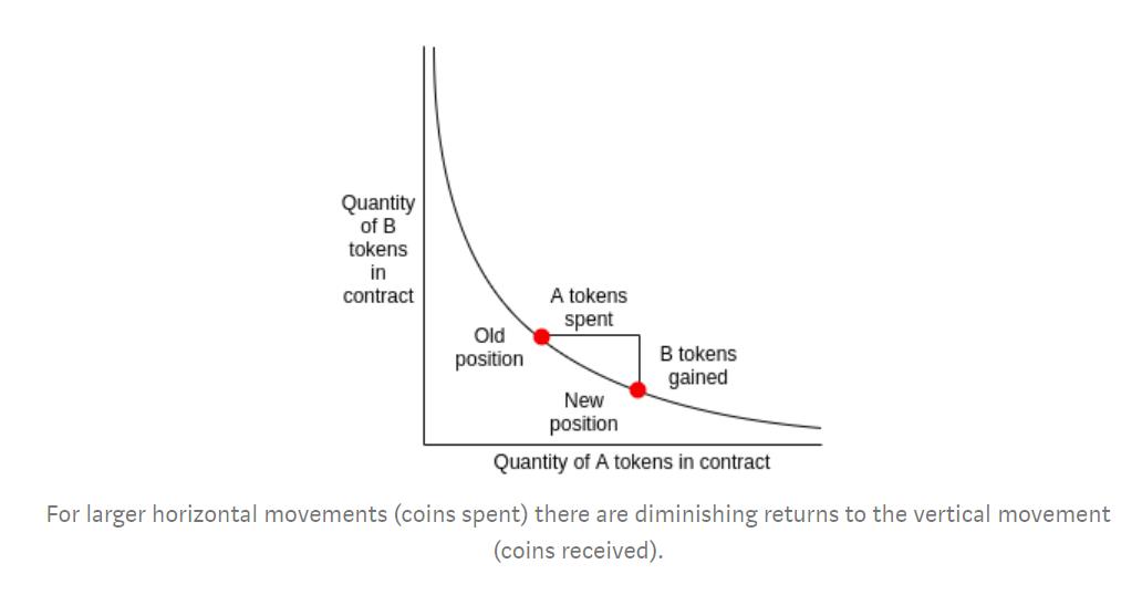 Uniswap Horizontal Movements Diminishing Returns