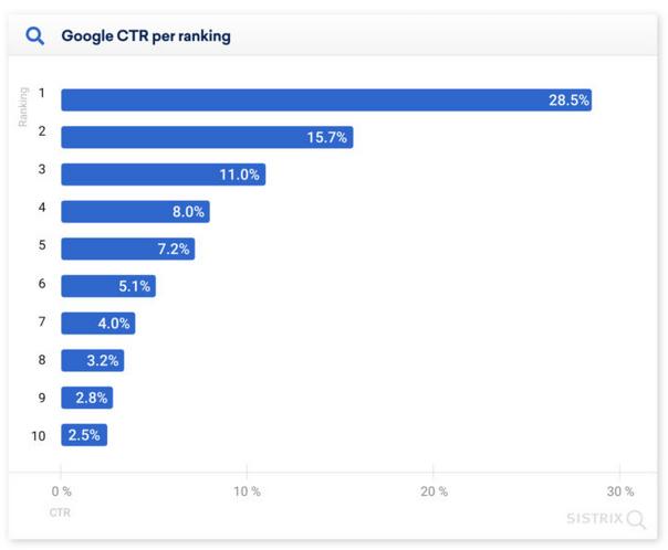 средний CTR позиций в выдаче Google диаграмма