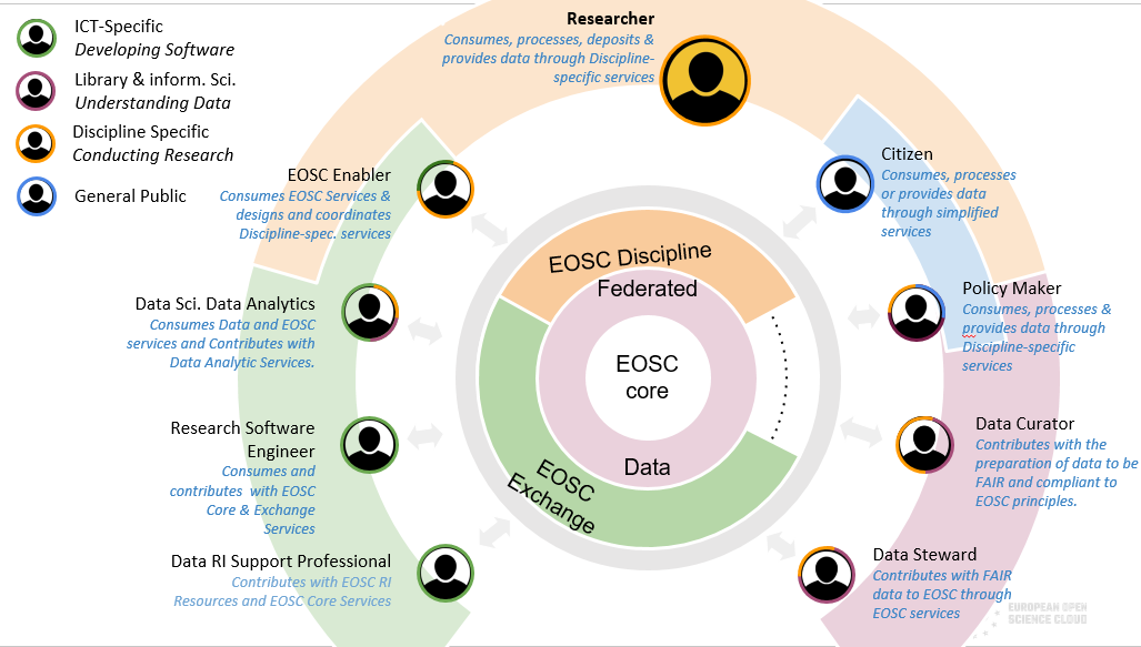 Exploring new synergies for Digital Skills: Introducing OpenAIRE/EOSC to the Greek National Digital Skills & Jobs Coalition