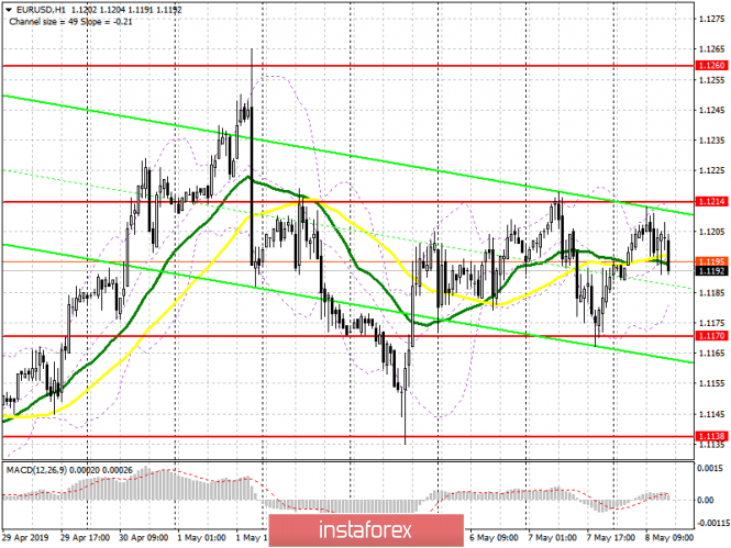 EUR/USD: plan for the American session on May 8. Calm continues