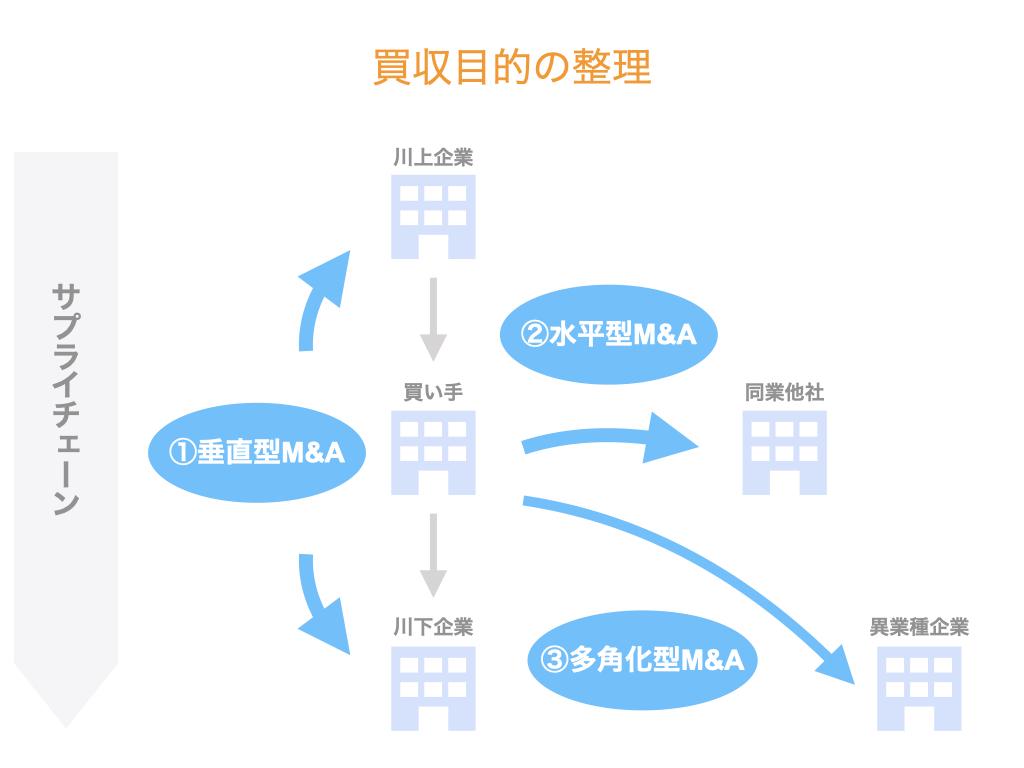 買収目的の整理