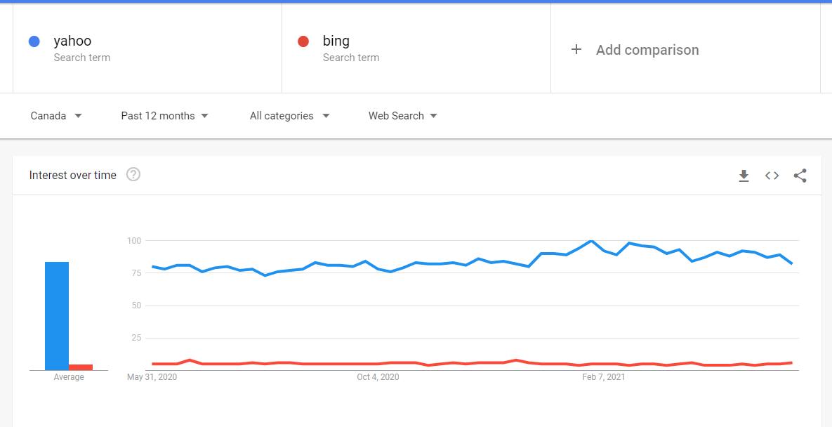 google trends screenshot showing search volume of similar brands