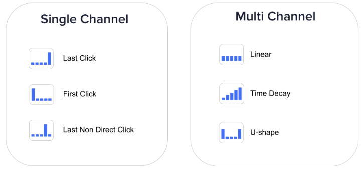 single channel vs. multi-channel attribution graphic.